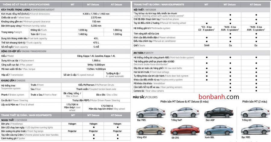 Thông số kỹ thuật của Kia Soluto 2020