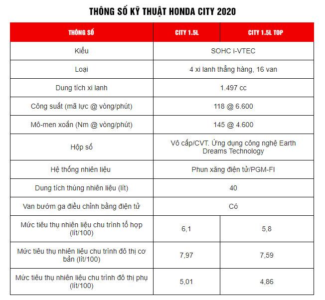 Thông số kỹ thuật Honda City 2020