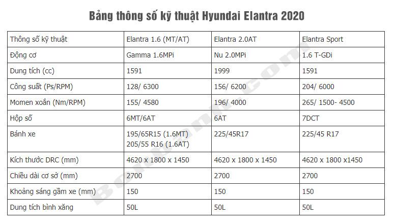 Bảng Thông số kỹ thuật Hyundai Elantra 2020