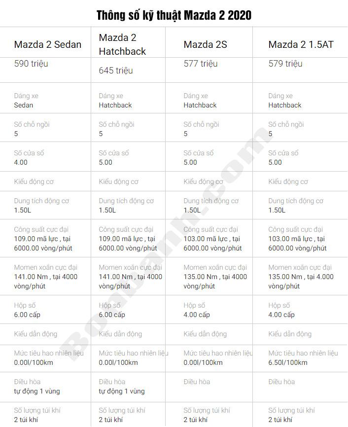 Thông số kỹ thuật Mazda2 2020