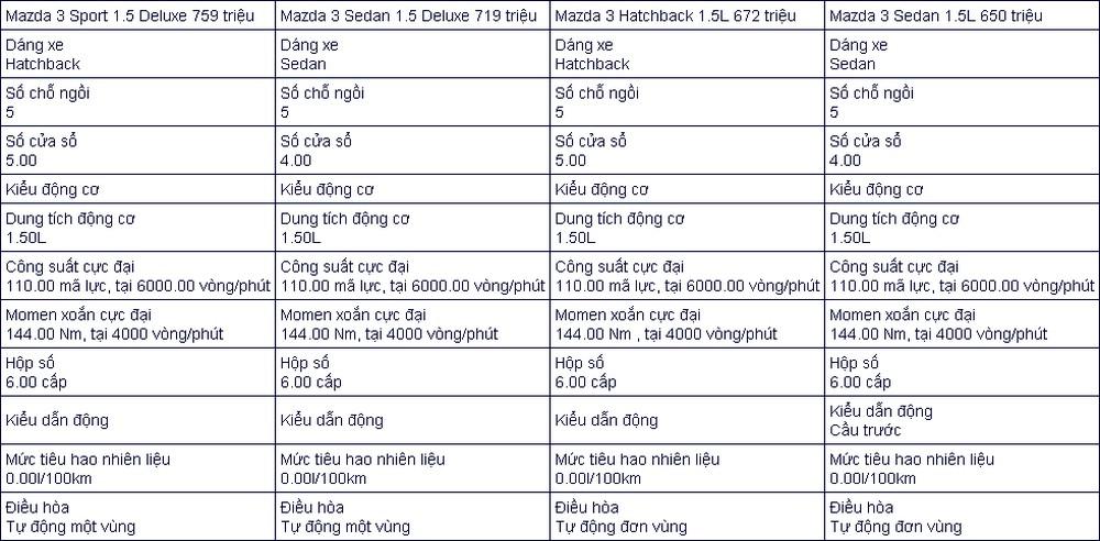 Bảng thông số kỹ thuật xe Mazda3 2021