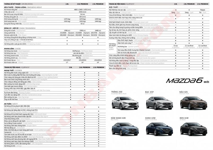 Bảng Thông số kỹ thuật Mazda 6 2020