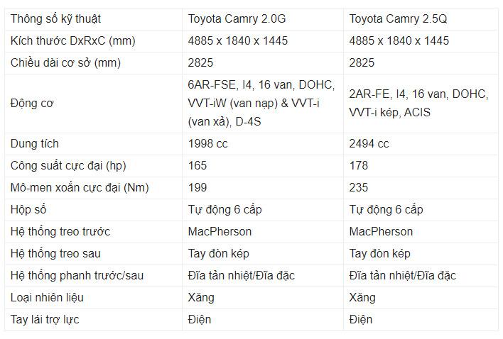 Thông số kỹ thuật Toyota Camry 2020